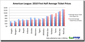 American-League-2010-First-Half-Average-Ticket-Prices1-600x298
